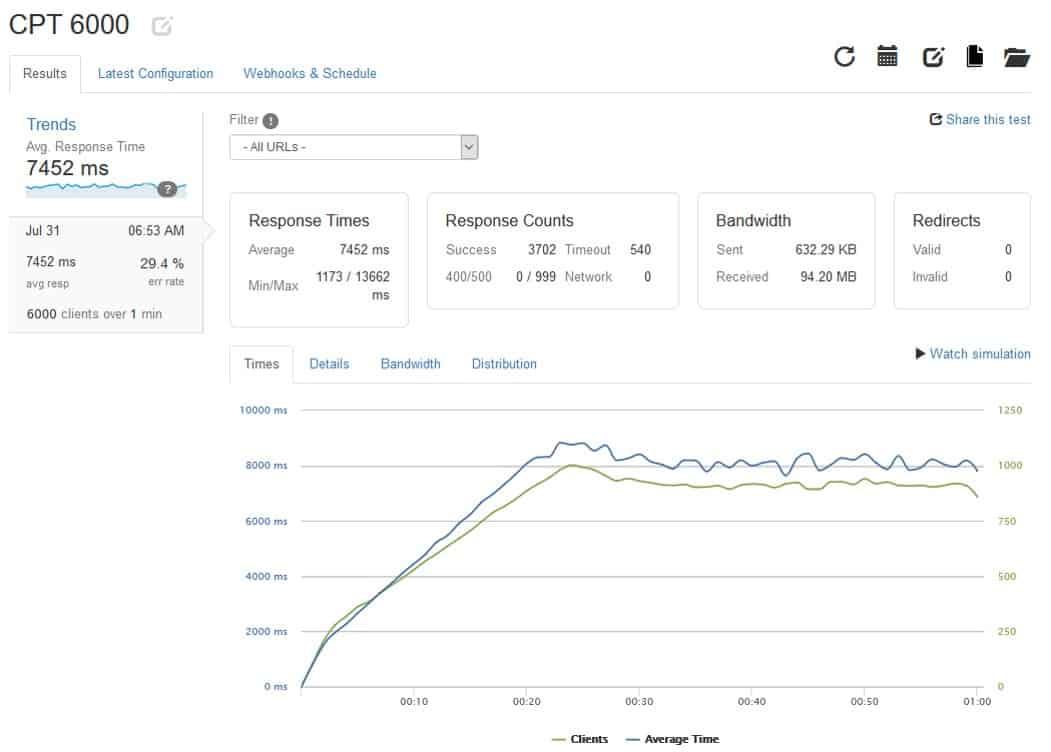 Analisa hasil simulasi kapasitas website