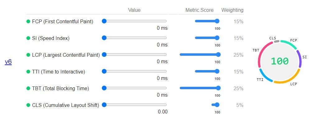 Indikator performa website menurut Google