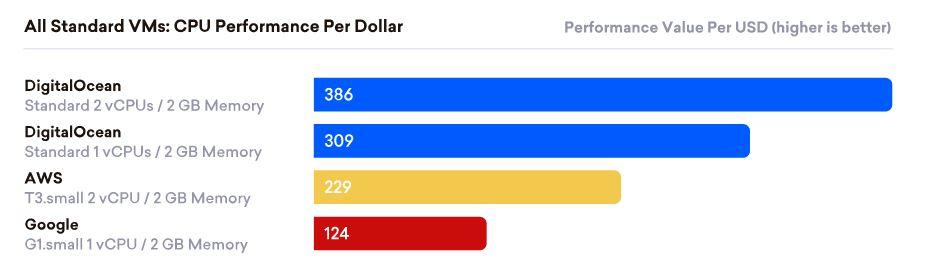 Perbandingan harga Digital Ocean dengan AWS dan GCP