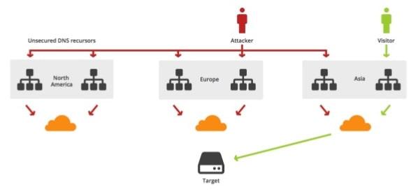 Bagaimana CDN bisa mengatasi sekuriti DDoS website