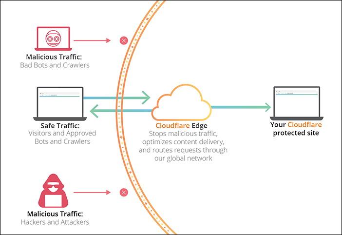 Bagaimana Cloudflare memproteksi website