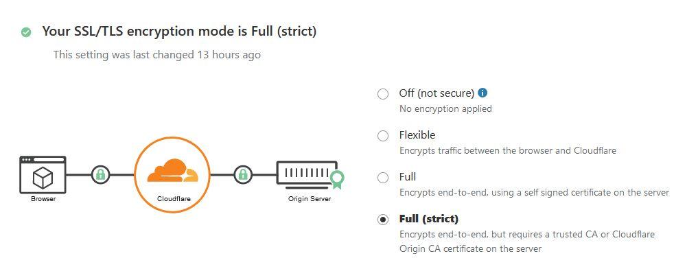 Mode enkripsi SSL-TSL- Full strict