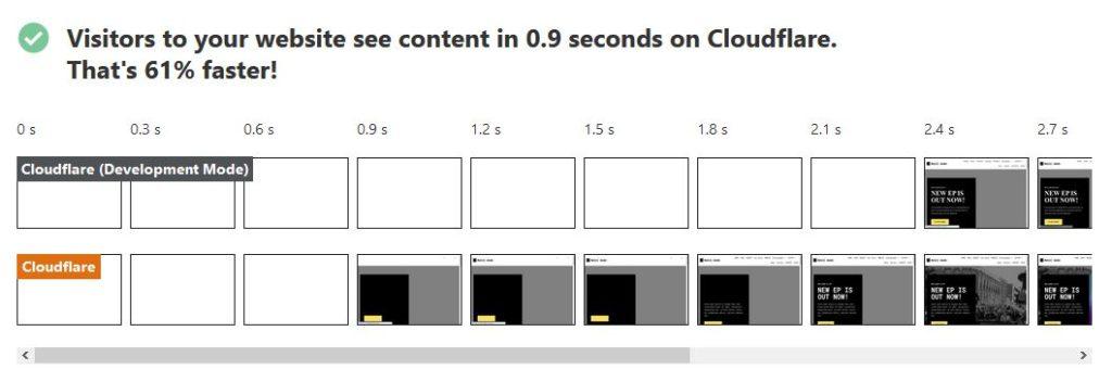 Peningkatan speed dengan Cloudflare