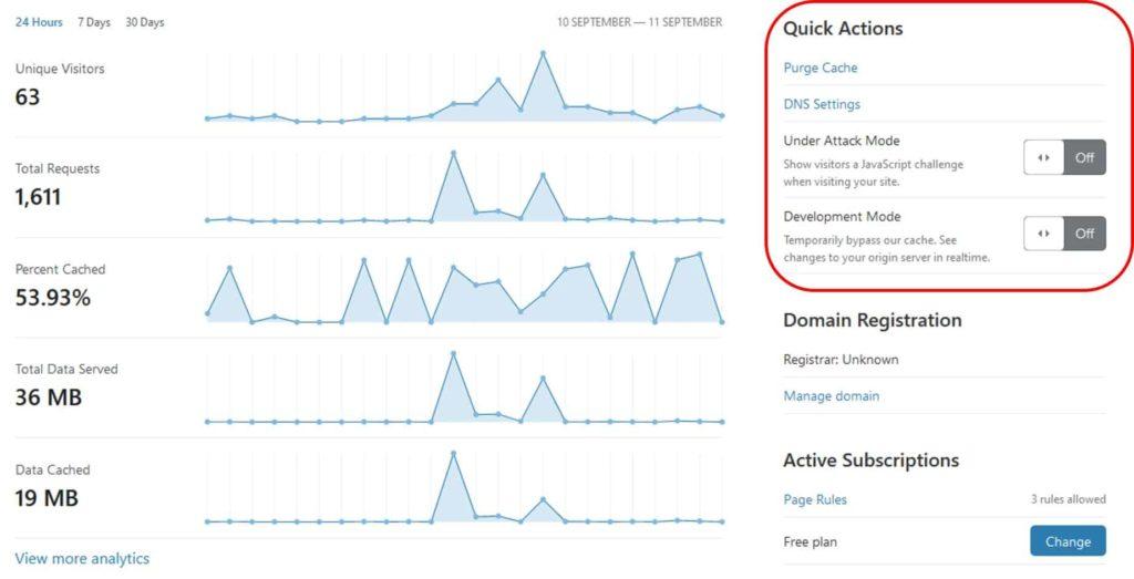 Cloudflare Cara Optimisasi Review Perbandingan Performa Wpidn Com