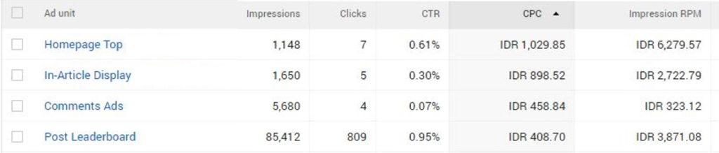 Contoh melihat data performance per ad unit