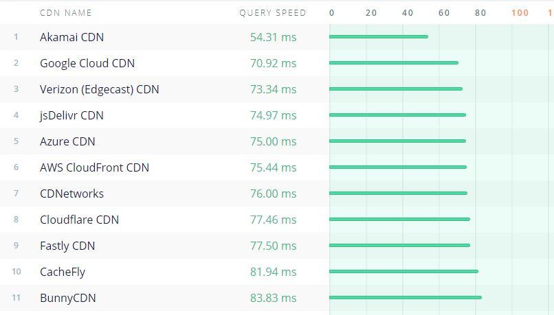 Peringkat CDN dengan performa tercepat