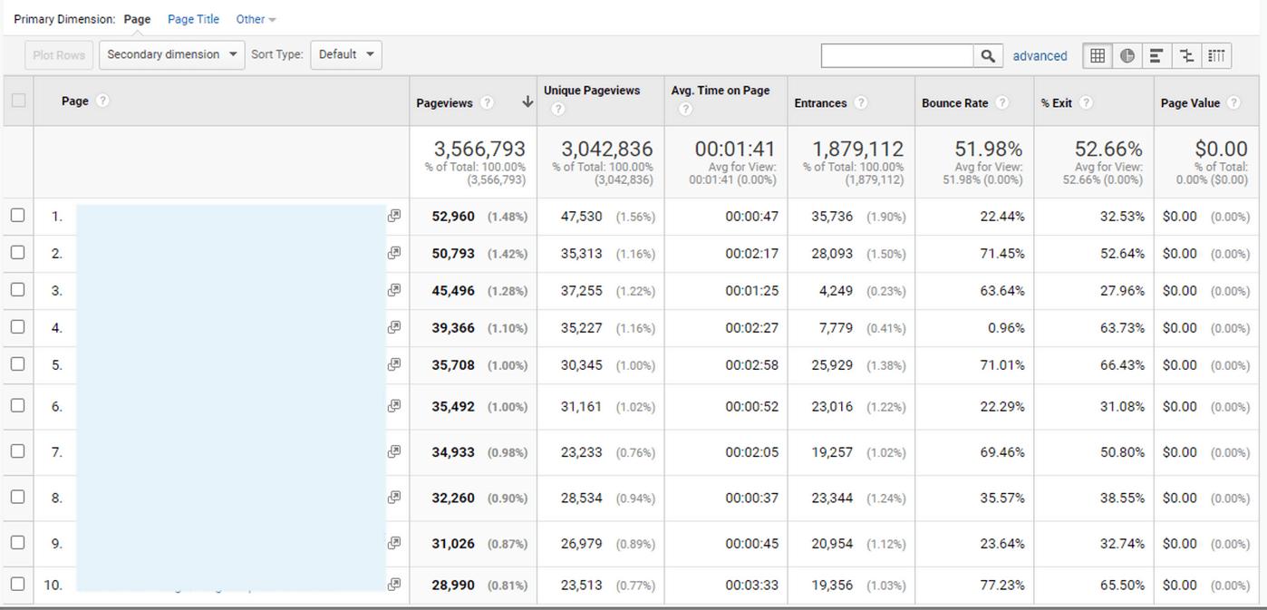 Cara melihat halaman paling banyak dikunjungi