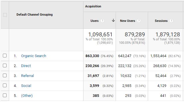 Cara melihat sumber trafik dan visitor website