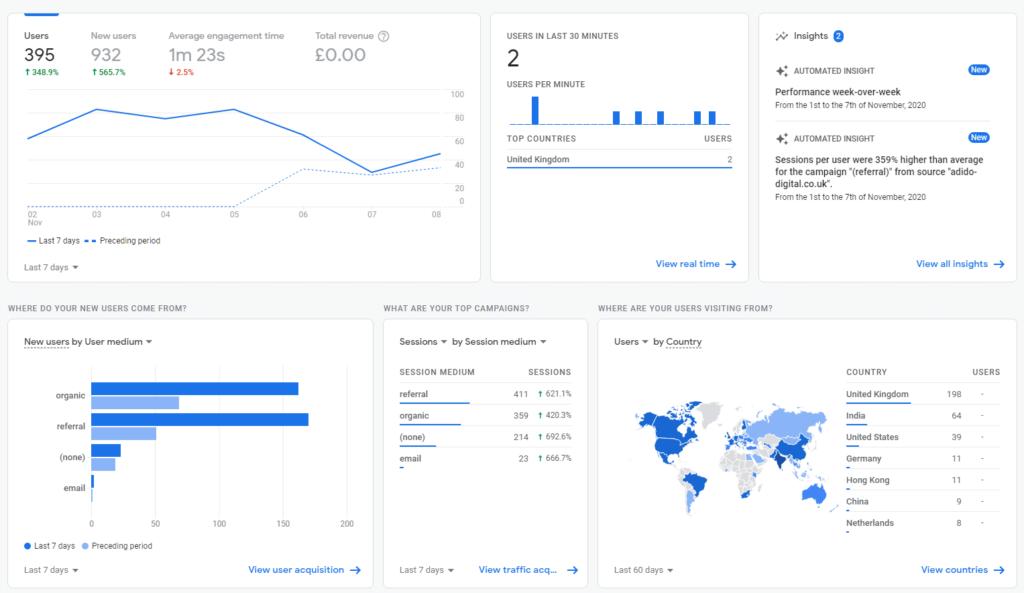 Google Analytics 4 Dashboard
