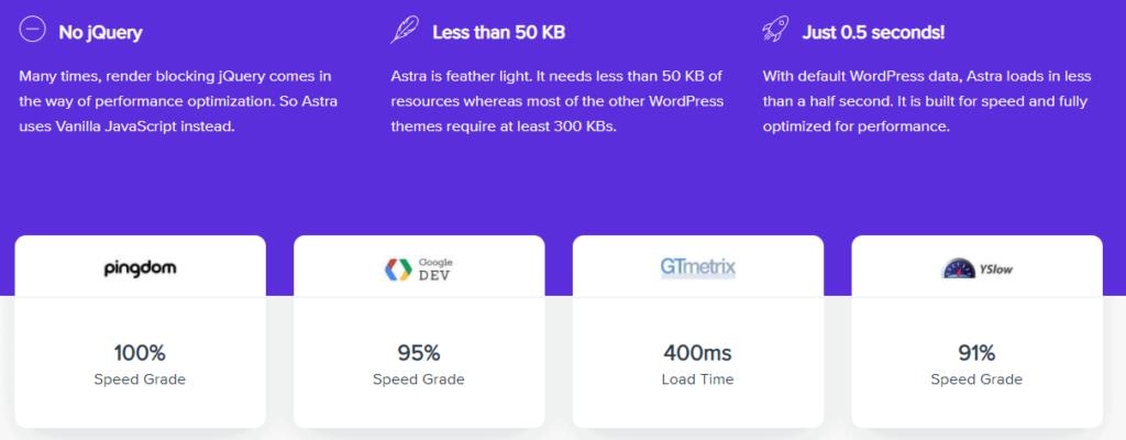 Kecepatan loading Astra Theme WordPress