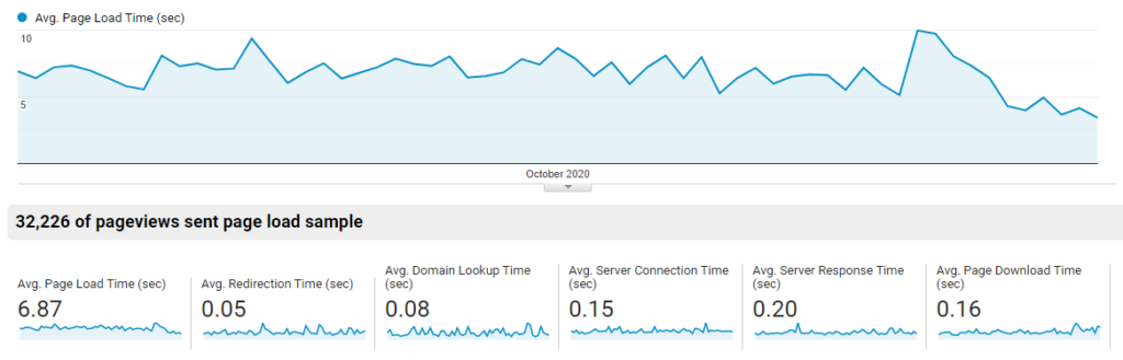 Laporan Google Analytics untuk kecepatan loading website