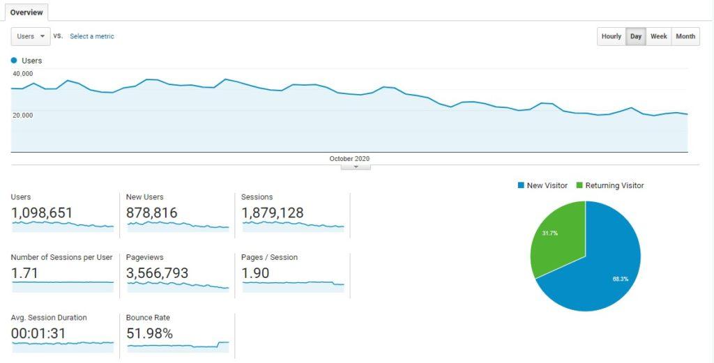 Laporan user dan pageview pengunjung website